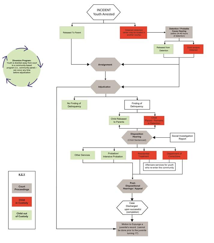 Flowchart Of The Juvenile Court Process